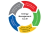 Energy Management System Standard Campaign Launched